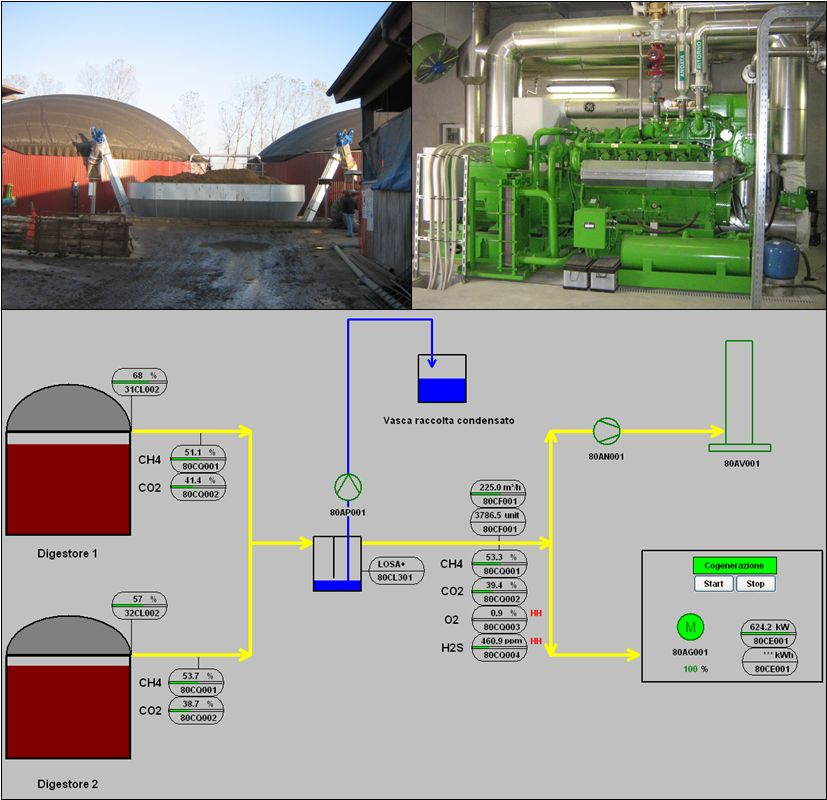 master thesis biogas Thesis of doctoral dissertation  the main objectives of this  dissertation, that the biogas production for usable biomass  conductivity (ms/ cm) 5.